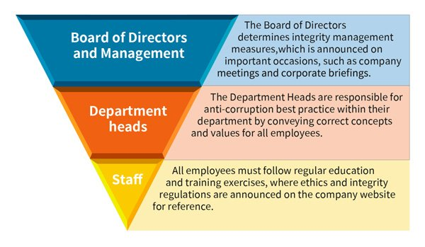 All Company Members are Responsible for Integrity Management