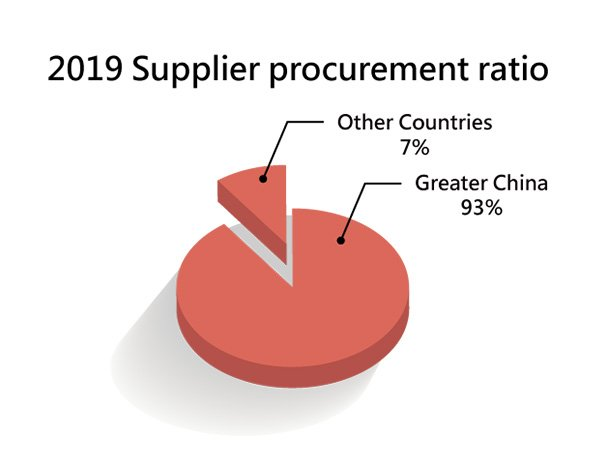 Procurement Expenditure Ratio of Local Suppliers