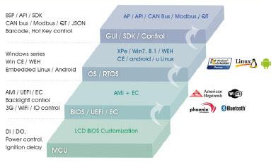 Custom OS Images / Software Configuration