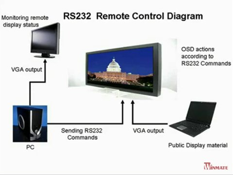Winmate RS232 Remote Control Introduction