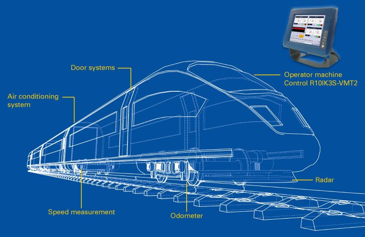 Railway Solution Application