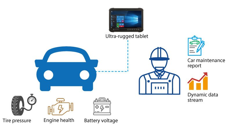 Automotive Industry (Vehicle Diagnostic) Solution Application