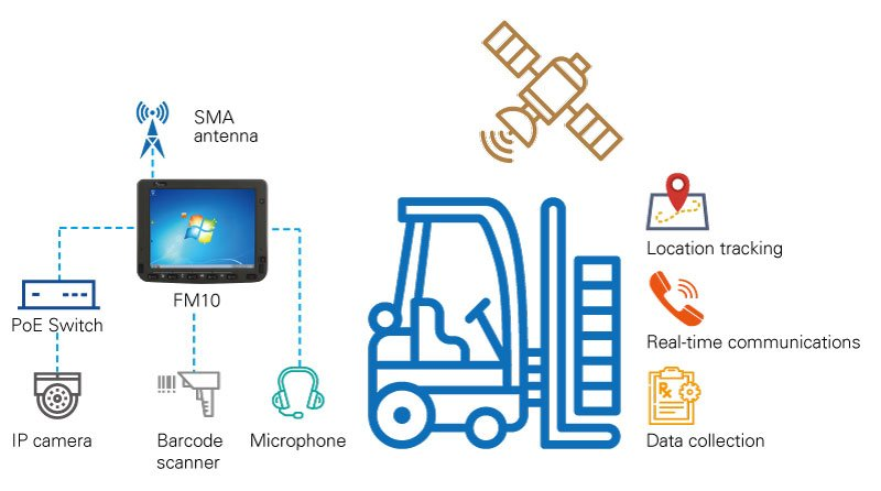 Warehouse & Logistics Solution Application